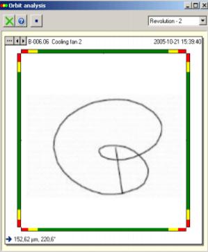 Inner Loop