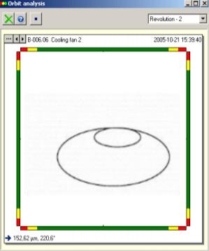 Inside ellipse